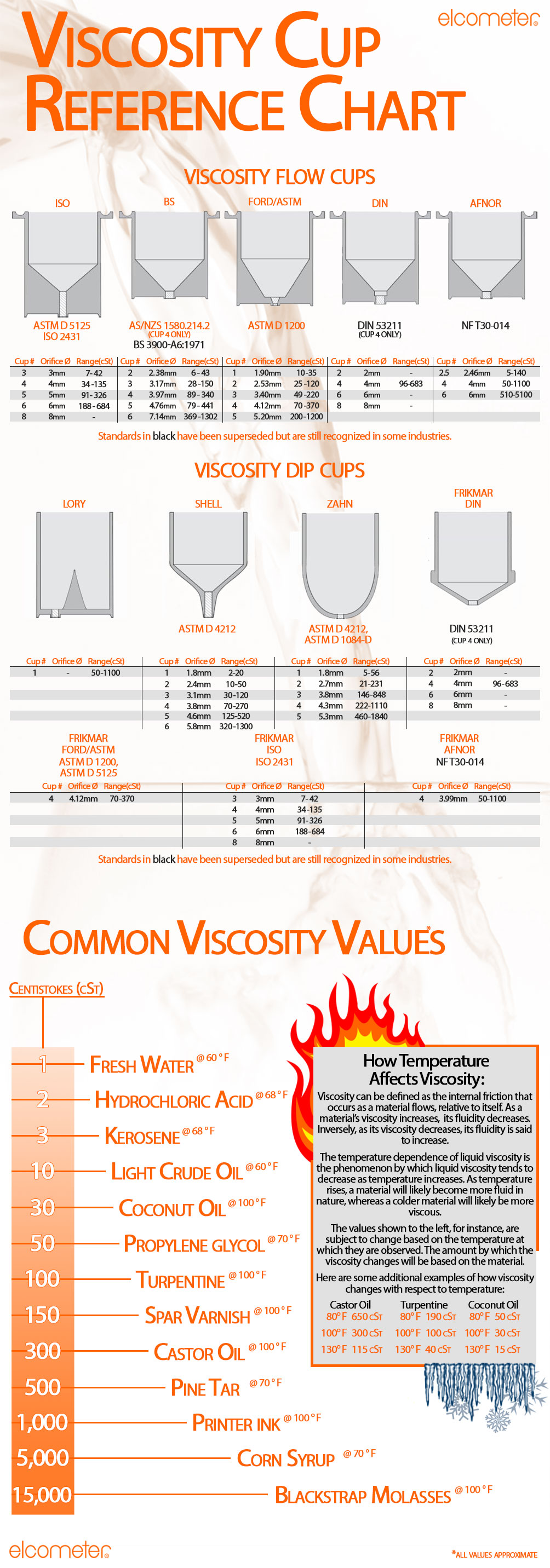 Viscosity Reference Chart | Infographic